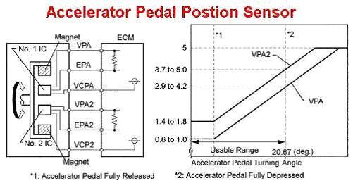 Tech info on MP - Throttle & Accelerator Pedal Position