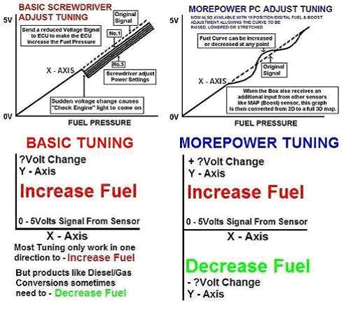 More Power Tuning - MorePower